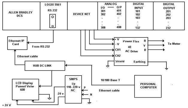 hybrid dcs based pellet plant automation | vedika patki, Wiring block